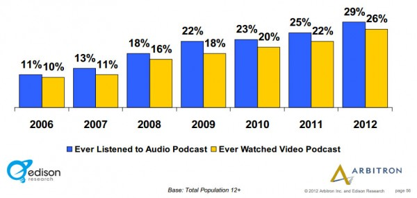 Percentage that have listened to a podcast 2006-2012