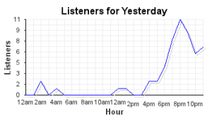 Facebook internet radio spike